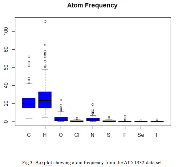 Atom frequency